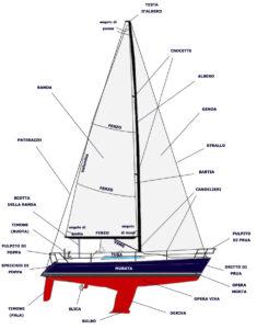 estensione a vela
